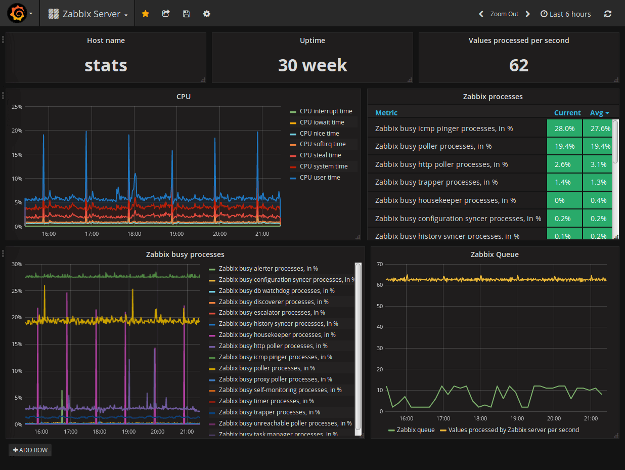 Grafana Zabbix Dashboard