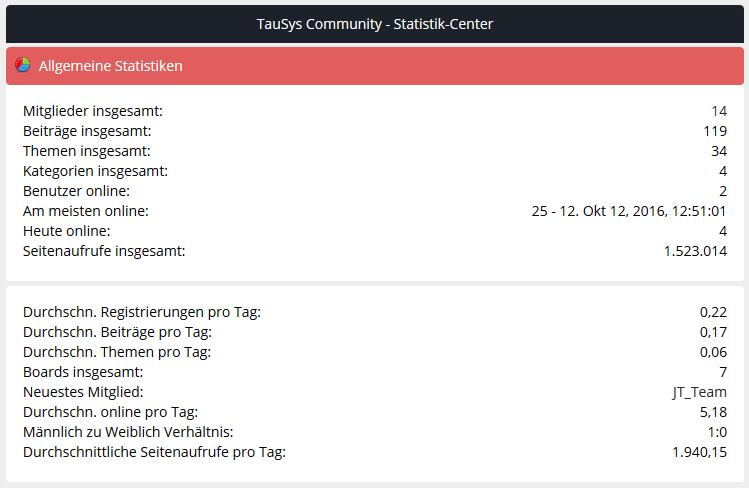 Forum - Allgemeine Statistik